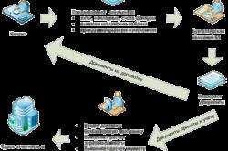 Схема аутсорсинга бухгалтерского учета