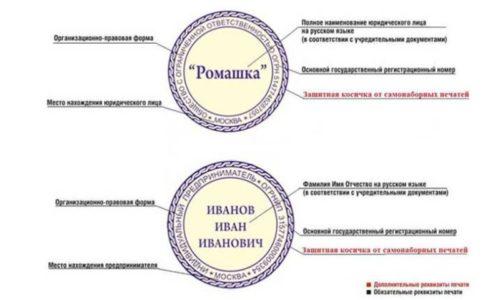 элементы печати ИП и ООО