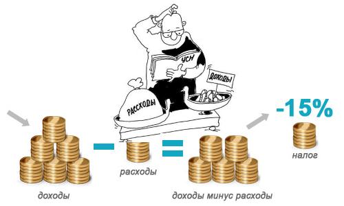 """Вариант налоговой системы """"Доходы минус расходы"""" при УСН"""