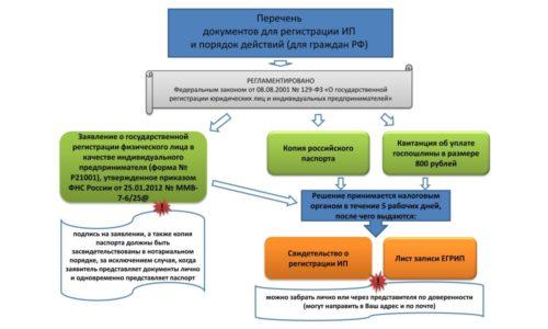 Необходимые документы и порядок регистрации ИП