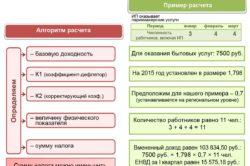 Схема расчета ЕНВД