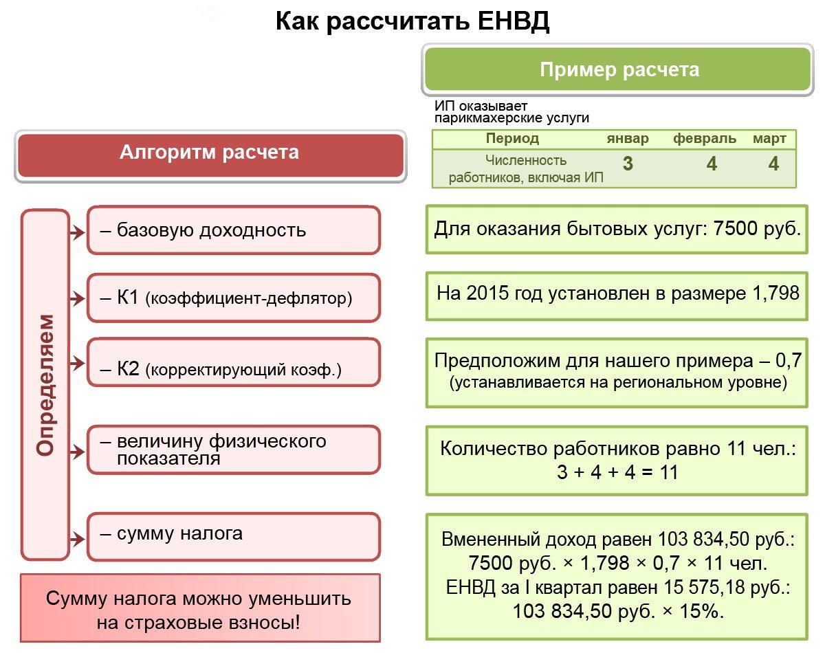 Вмененная система налогообложения для ип в 2017