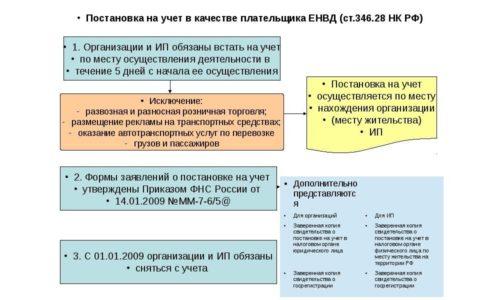Постановка на учет ЕНВД