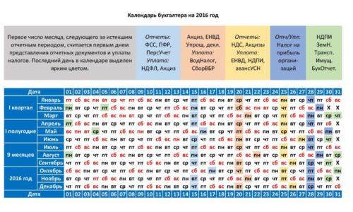 Календарь бухгалтера на 2016 год по видам отчетностей
