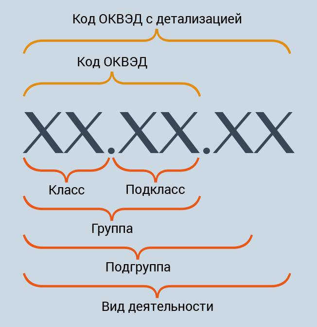 Значный код деятельности енвд