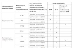 Таблица применения ККТ на разных системах налогообложения