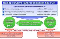 Объекты налогообложения на УСН