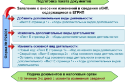 Порядок изменения кодов ОКВЭД