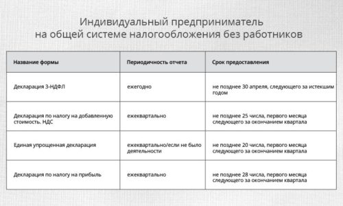 этой как считать ндфл у ип на осно товара всей России