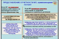 Сдача отчетности на патенте