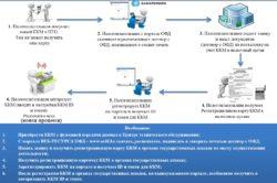 Процесс регистрации новых ККМ