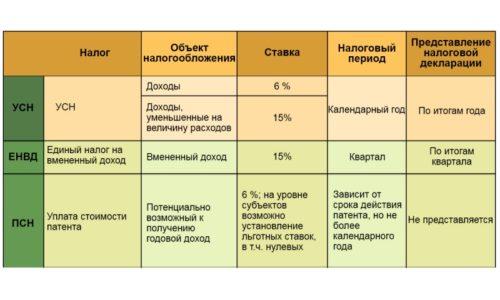Особенности режимов налогообложения