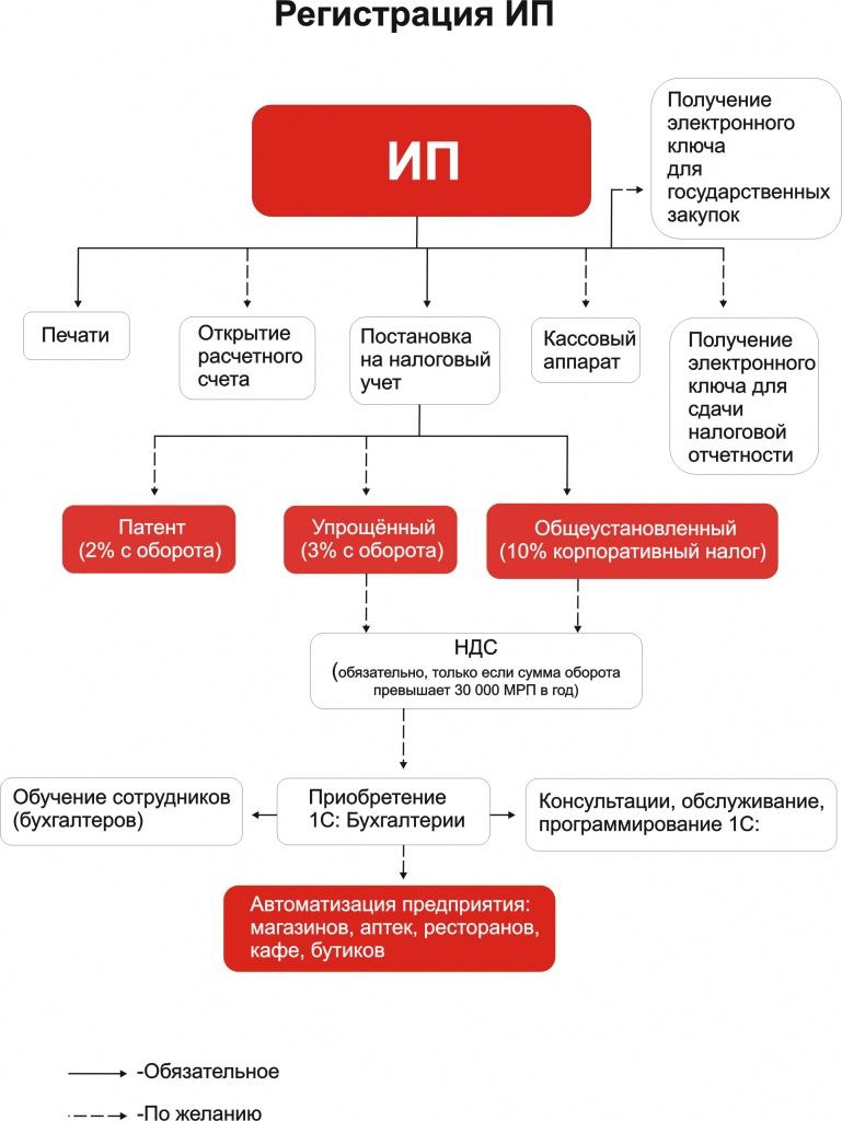 Регистрация ип пошаговая инструкция в казахстане