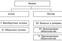 Структура бухгалтерского баланса