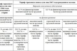 Тариф взносов в ПФР