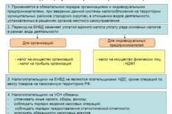 Условия применения ЕНВД