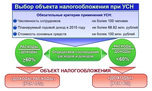 Выбор объекта налогообложения при УСН