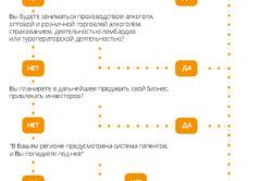 Схема выбора формы бизнеса
