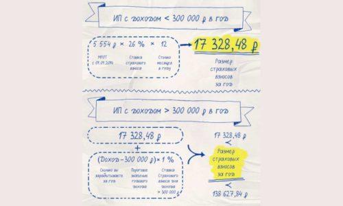Расчет фиксированных взносов в ПФР