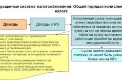 Схема применения упрощенной системы налогообложения