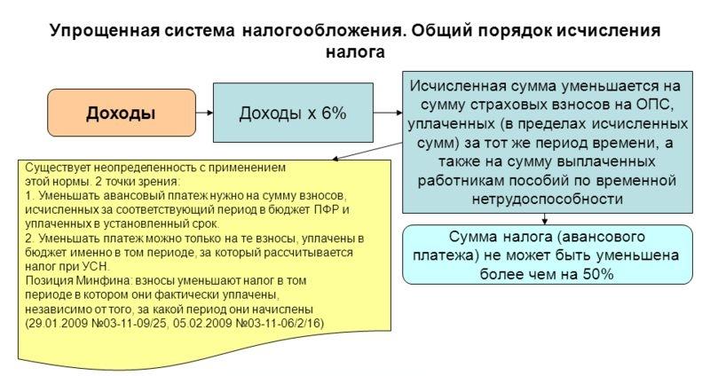 представляет собой упрощенная система налогообложения при 600 кв метров основу