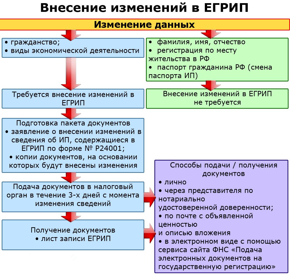 Внесение изменений в регистрационные данные ип