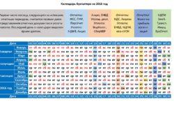 Календарь бухгалтера на 2016 год по срокам отчетностей