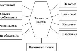 Основные элементы налога