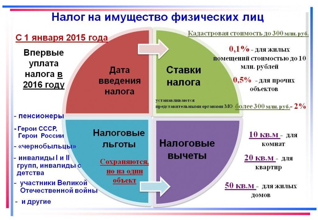 Льготы на транспортный налог для пенсионеров 2017 в волгограде