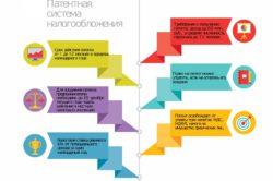 Особенности патентной системы налогообложения