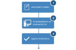 Сдача отчетности в электронной форме