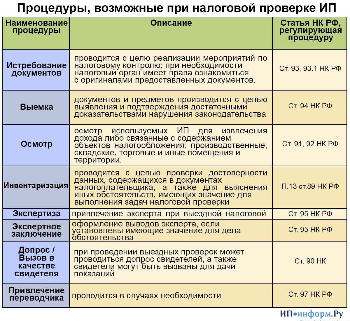 правила истребования документов при проведении налоговой проверки Если