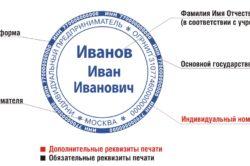Расшифровка реквизитов печати ИП