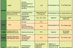 Особенности режимов налогообложения ИП