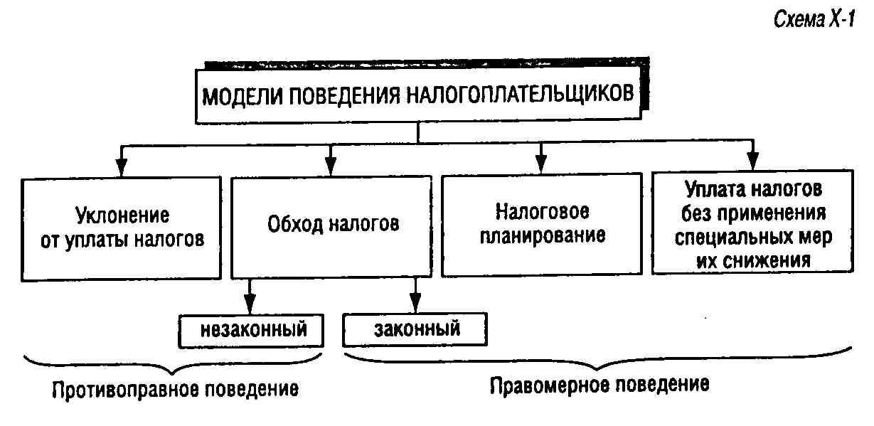 Схема ухода от налогов ответственность
