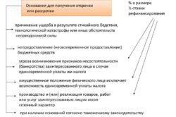 Условия предоставления отсрочки или рассрочки