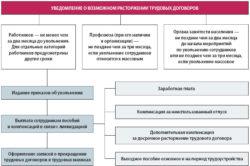 Виды уведомлений при расторжении трудовых контрактов