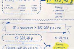 Расчет взносов в ПФР в зависимости от суммы дохода