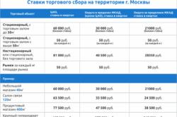 Ставки торгового сбора на территории Москвы
