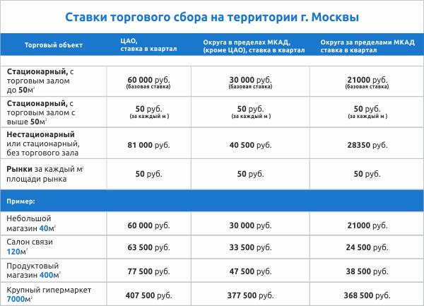 недостатке нужных налог на торговую площадь в москве юристам посвящается