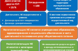 Условия перехода на ЕНВД