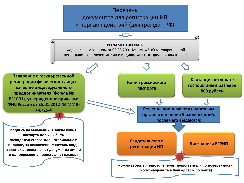 Пакет документов регистрация ип регистрация московских ооо