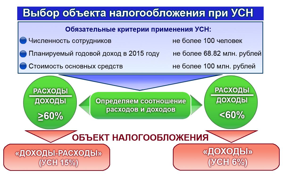 Оптимизация налогов при усн 6 место регистрации кассового аппарата ооо