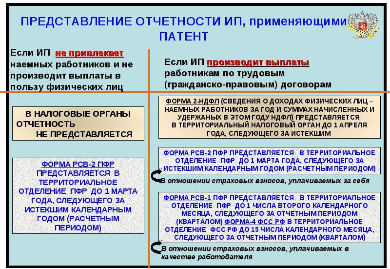 отчет по патенту в налоговую