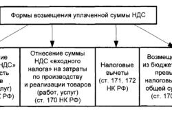 Изображение - Является ли индивидуальный предприниматель плательщиком ндс vozmeshenie-250x166