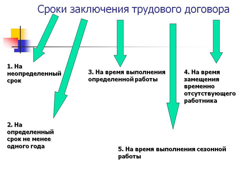 Срок заключения трудового договора