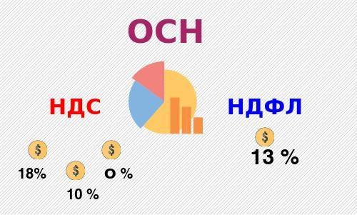 С какого момента после регистрации ип нужно платить налоги помощь в составлении декларации 3 ндфл москва
