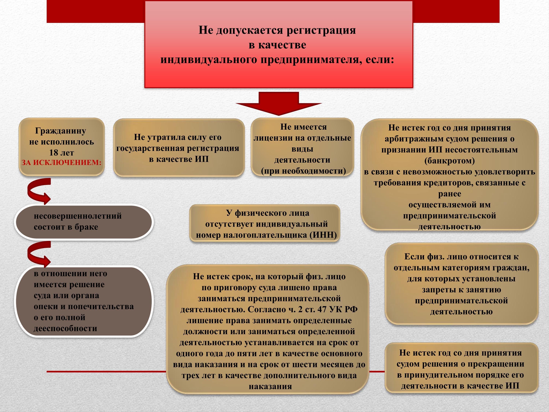 Причины отказа при регистрации ип работа в электронном бюджете отчетность