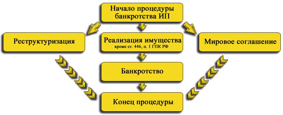 4 особенности банкротства индивидуальных предпринимателей