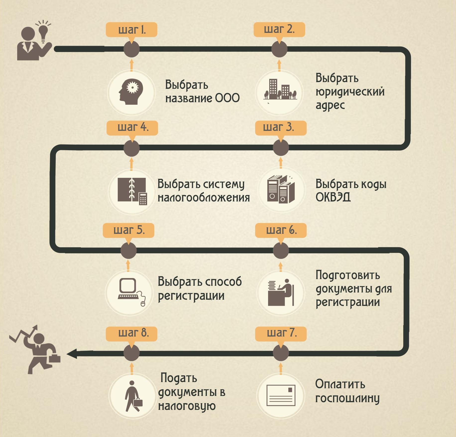 Регистрация ооо схема регистрация и ликвидация ооо